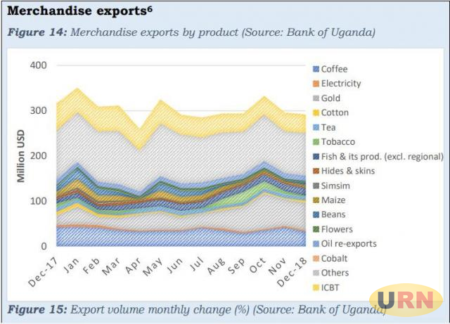 BOU Stats: Uganda Earned USD 299 Million from January
